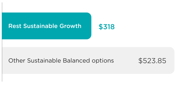 Our Sustainable Growth option has 48%* lower fees  compared with the average ethical super option.
